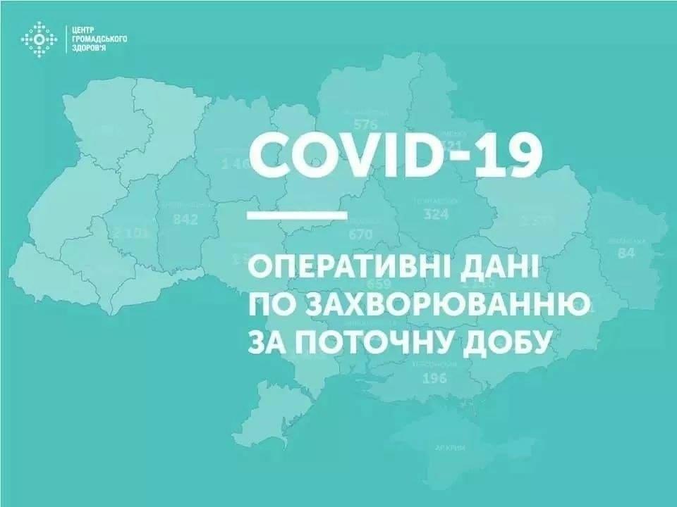 За добу на Чуднівщині підтвердили 7 нових випадків захворювання на COVID-19