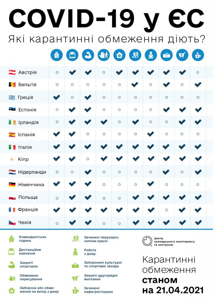Україна та Європа після року пандемії. Як змінились коронавірусні обмеження?