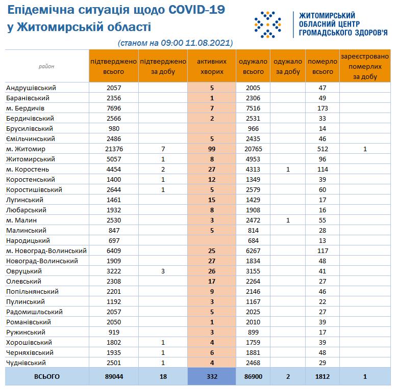 На Чуднівщині ще один випадок COVID-19: наразі в районі четверо хворих