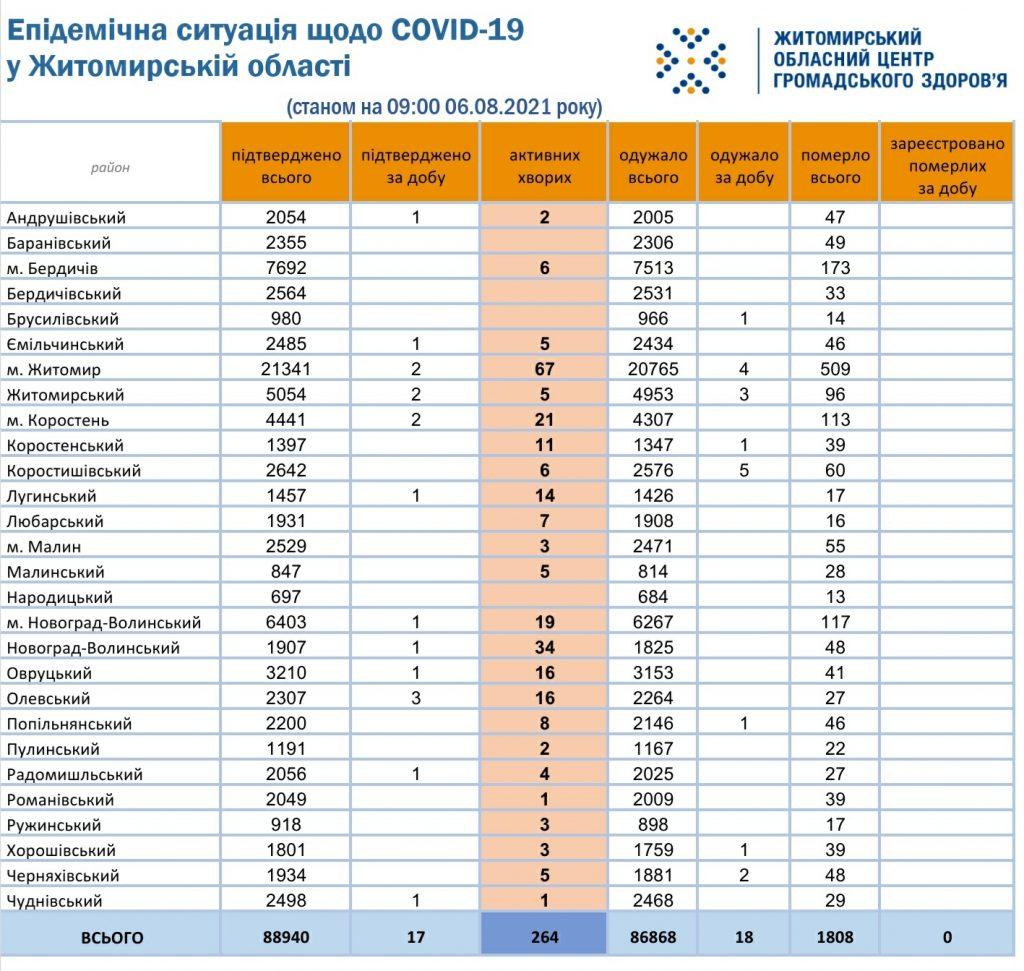 COVID-19 повернувся на Чуднівщину: зафіксовано новий випадок захворювання